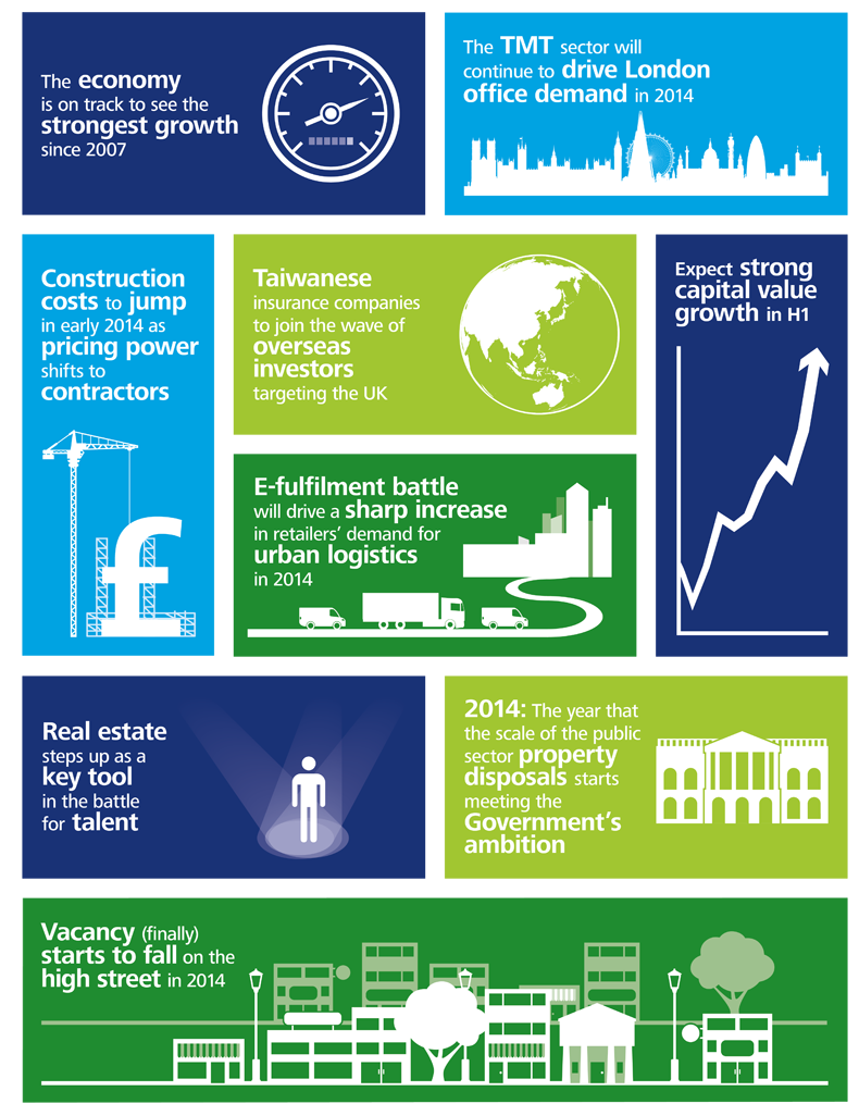 Commercial Property Graphics : The uk property market in what s store